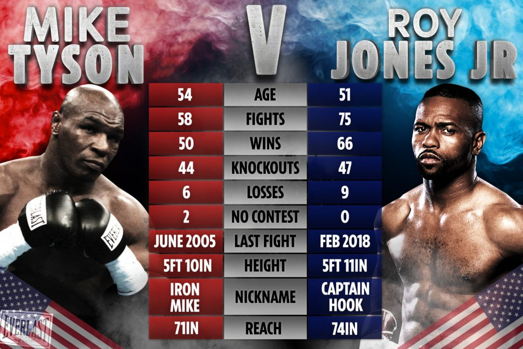 mike tyson roy jones jr showdown fight triller