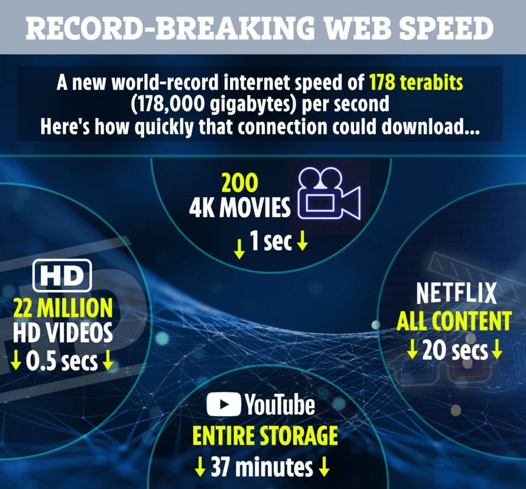 worlds fastest internet speed netflix