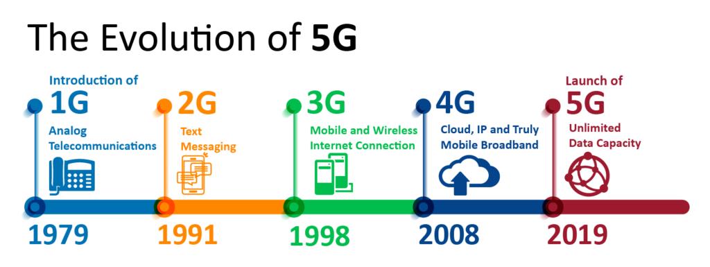 5g network 5g speed 5g technology 5g phones