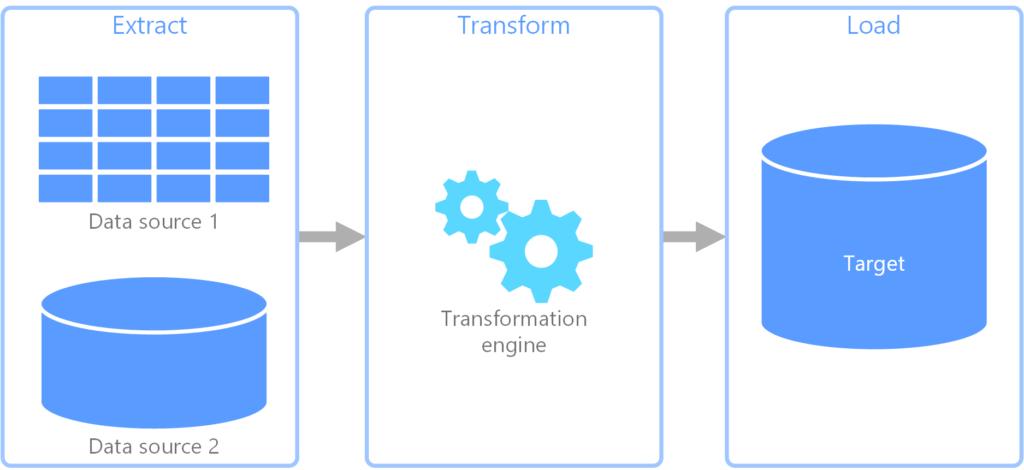 extract transform load data science salary jobs