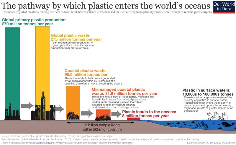 plastic plastic containers plastic bag plastic bottle pollution