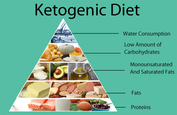 keto diet intermittent fasting diet plan